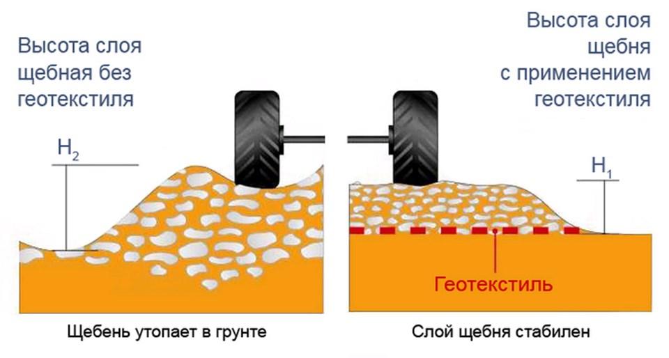 укладка геотекстиля под дорогу