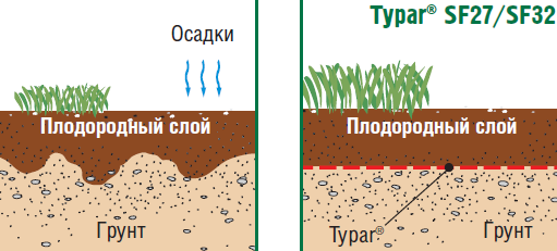 укладка геотекстиля в грунт